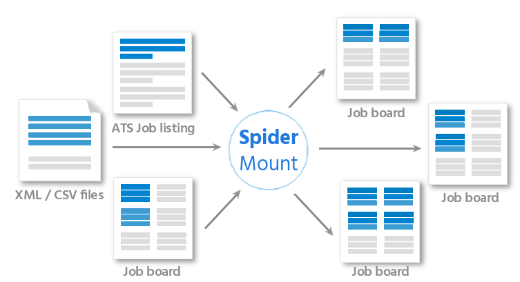 Job-distribution-via-SpiderMount-job-wrapping-service