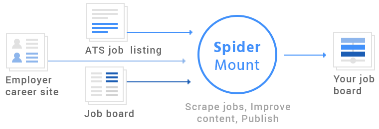 Job wrapping by SpiderMount. Confidence in jobs delivery