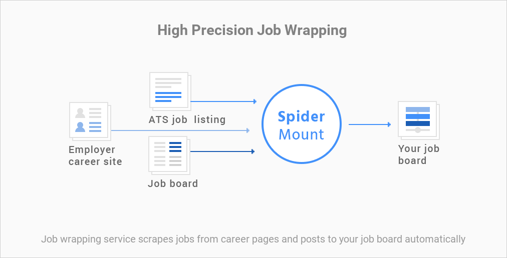 Job scraping by SpiderMount