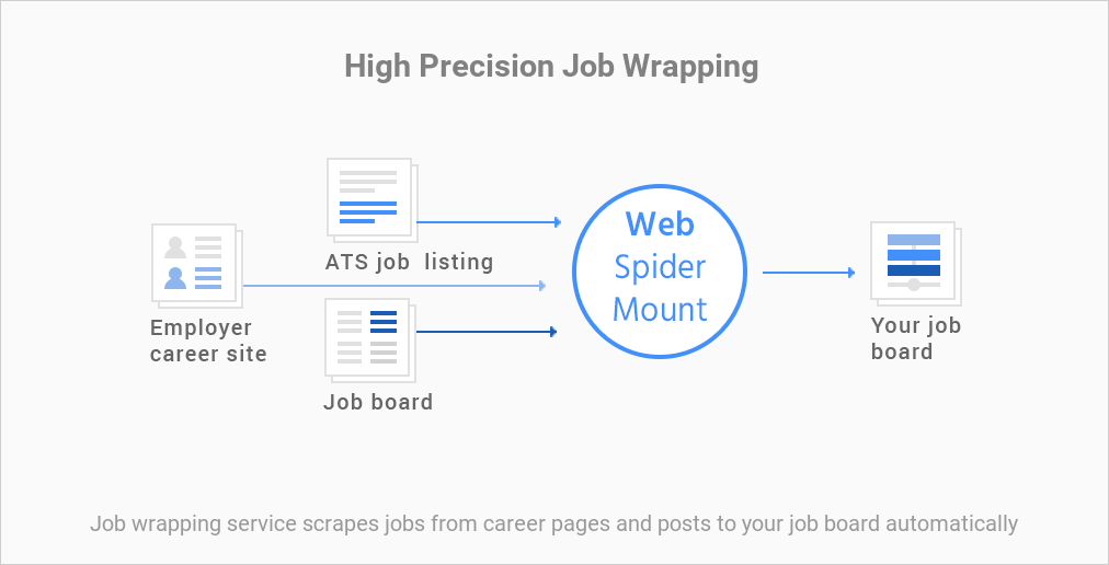 Job scraping by WebSpiderMount